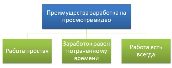 заработок на просмотре коротких видео от 1500 рублей в день без вложений